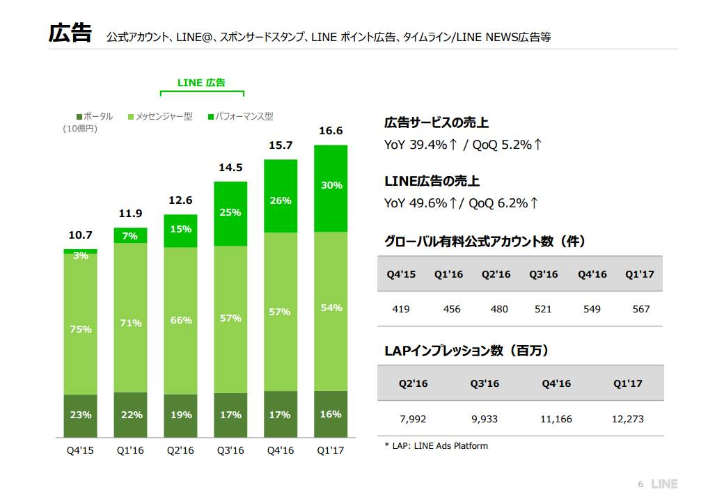LINEの売上高・利益(2017年1Q版)ビジネスモデルは広告収益